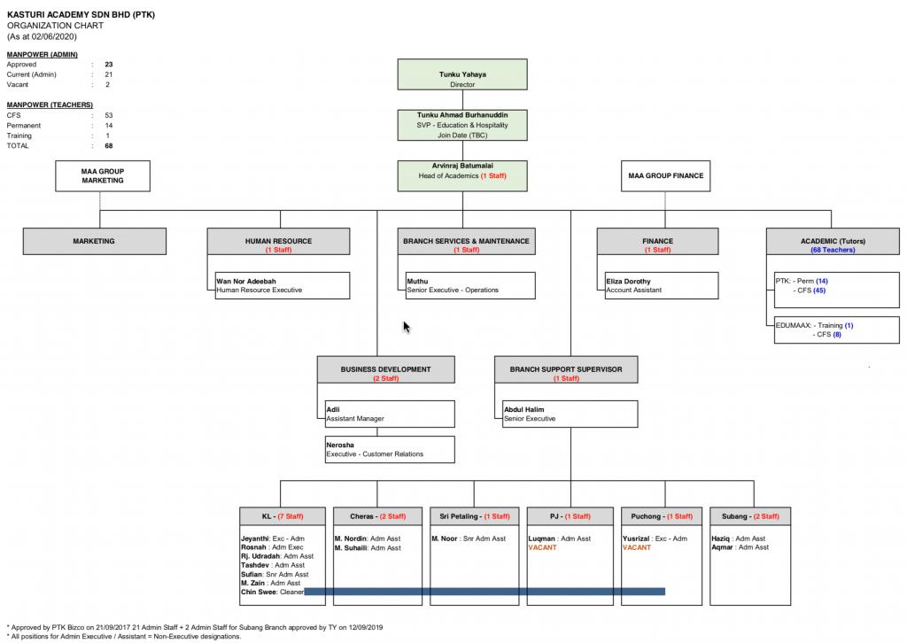 Kasturi Org Chart